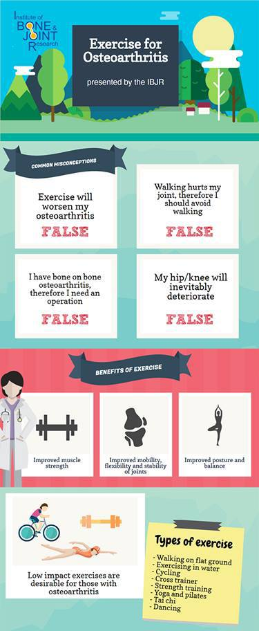 an infographic showing the benefits of exercising with osteoarthritis