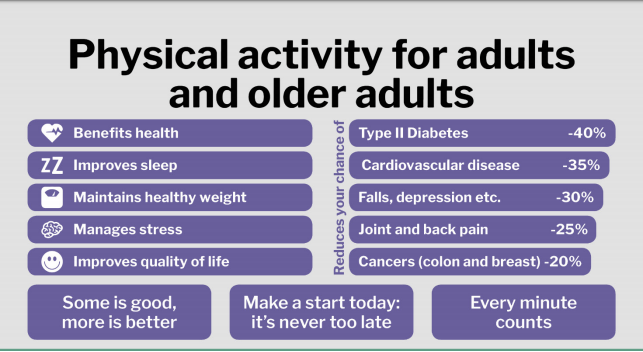 Describes the new physical activity guidelines for older adults